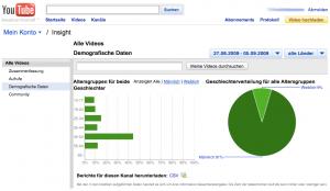 Demographische Daten mit YouTube Insight