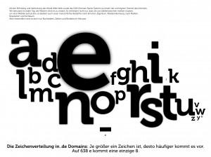 Die Zeichenverteilung in .de-Domains