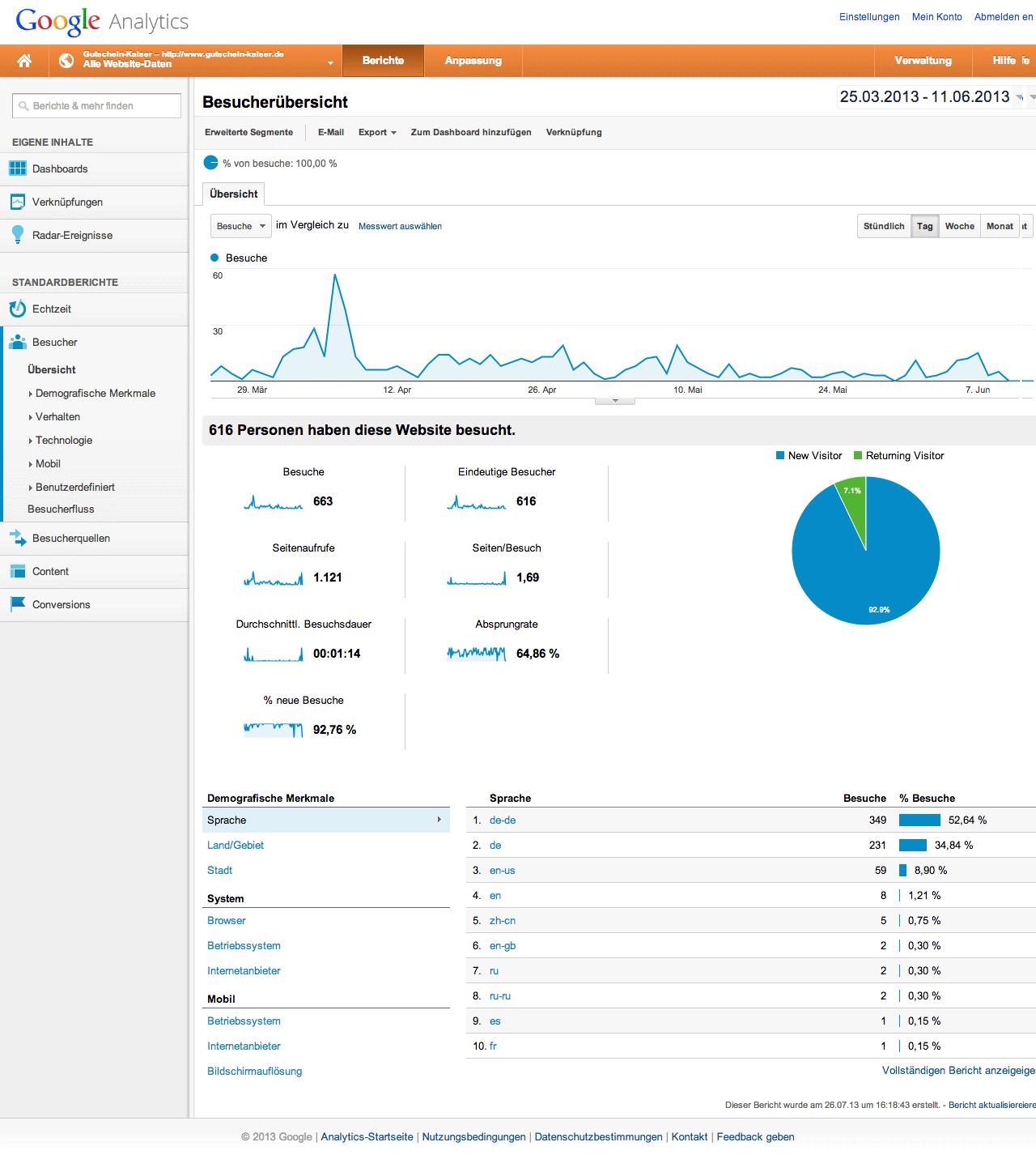 Analytics: Gutschein-kaiser.de