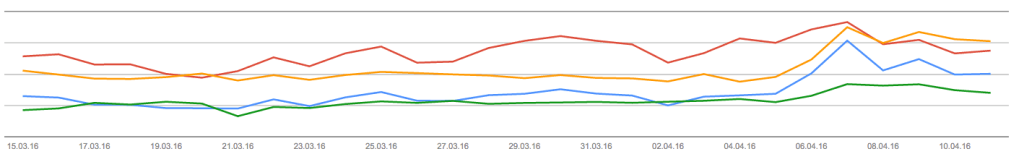 Search Console Suchanalyse Graph